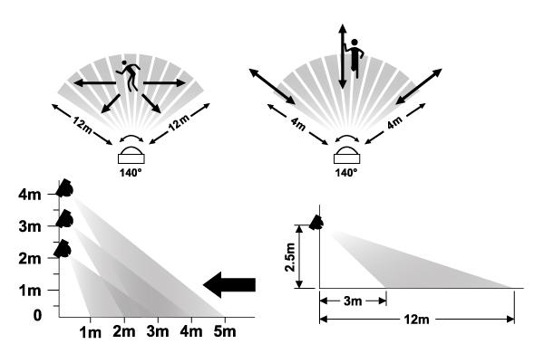 Ustawienie czujnika ruchu w lampie halogenowej